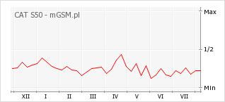 Wykres zmian popularności telefonu CAT S50