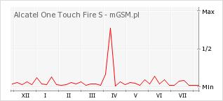 Wykres zmian popularności telefonu Alcatel One Touch Fire S