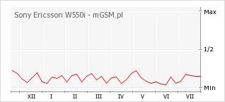 Wykres zmian popularności telefonu Sony Ericsson W550i