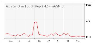 Wykres zmian popularności telefonu Alcatel One Touch Pop 2 4.5