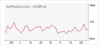 Wykres zmian popularności telefonu myPhone Luna