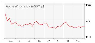 Wykres zmian popularności telefonu Apple iPhone 6