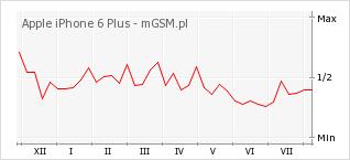 Wykres zmian popularności telefonu Apple iPhone 6 Plus