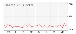 Wykres zmian popularności telefonu Siemens C72
