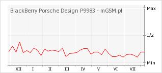 Wykres zmian popularności telefonu BlackBerry Porsche Design P9983