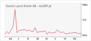 Wykres zmian popularności telefonu Sonim Land Rover A8