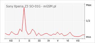 Wykres zmian popularności telefonu Sony Xperia Z3 SO-01G