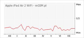 Wykres zmian popularności telefonu Apple iPad Air 2 WiFi