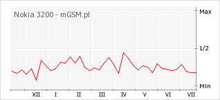 Wykres zmian popularności telefonu Nokia 3200
