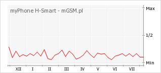 Wykres zmian popularności telefonu myPhone H-Smart