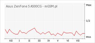 Wykres zmian popularności telefonu Asus ZenFone 5 A500CG