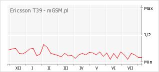 Wykres zmian popularności telefonu Ericsson T39
