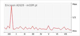 Wykres zmian popularności telefonu Ericsson A2628