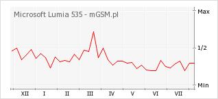 Wykres zmian popularności telefonu Microsoft Lumia 535