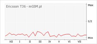 Wykres zmian popularności telefonu Ericsson T36