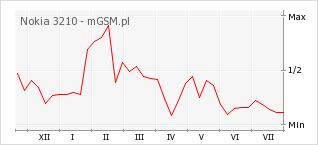 Wykres zmian popularności telefonu Nokia 3210
