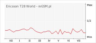 Wykres zmian popularności telefonu Ericsson T28 World