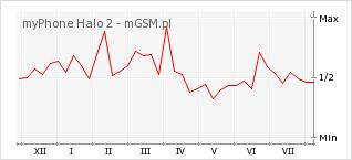 Wykres zmian popularności telefonu myPhone Halo 2
