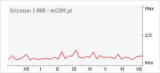 Wykres zmian popularności telefonu Ericsson I 888