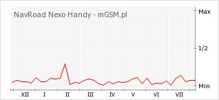 Wykres zmian popularności telefonu NavRoad Nexo Handy