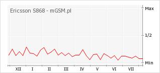 Wykres zmian popularności telefonu Ericsson S868