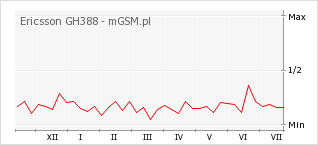 Wykres zmian popularności telefonu Ericsson GH388