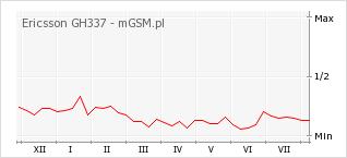 Wykres zmian popularności telefonu Ericsson GH337
