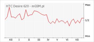 Wykres zmian popularności telefonu HTC Desire 620