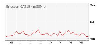 Wykres zmian popularności telefonu Ericsson GA318