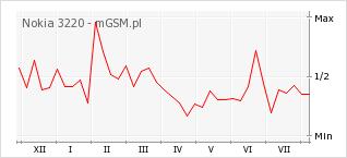 Wykres zmian popularności telefonu Nokia 3220
