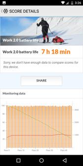Wynik z benchmarku PC Mark | Czas pracy z włączonym ekranem