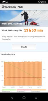Czas pracy z włączonym ekranem | Wynik z PC Mark