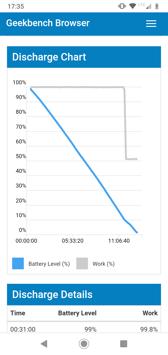 Zarządzanie zużyciem baterii | Wynik z Geekbench
