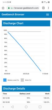 Czas pracy z włączonym ekranem i wynik z Geekbench